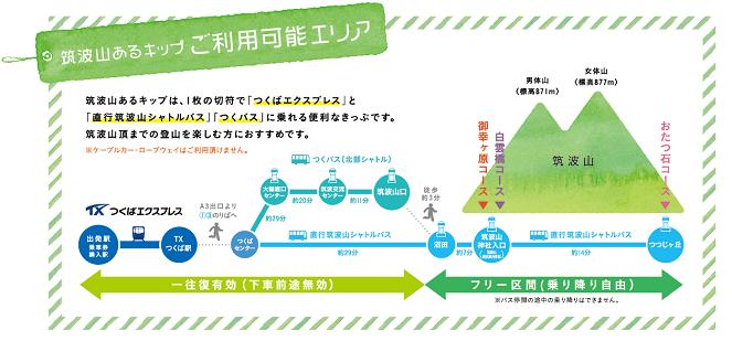 筑波山 アクセス 電車 筑波山あるきっぷ