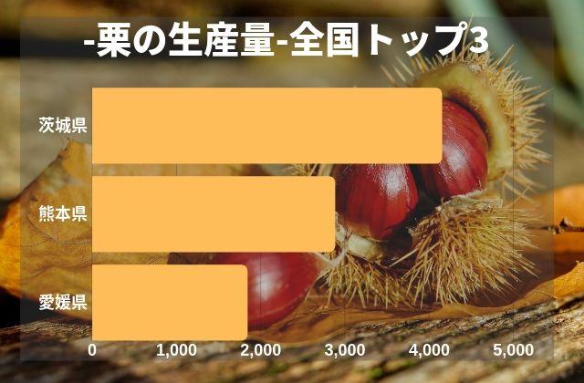 笠間観光 笠間の栗 スイーツ 料理 グルメ 秋