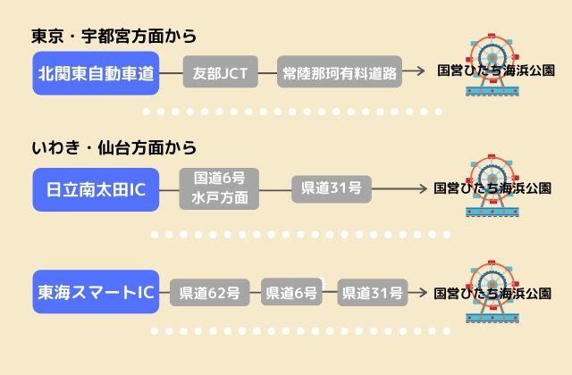 国営ひたち海浜公園 アクセス 高速道路 車 東京方面から いわき 仙台方面