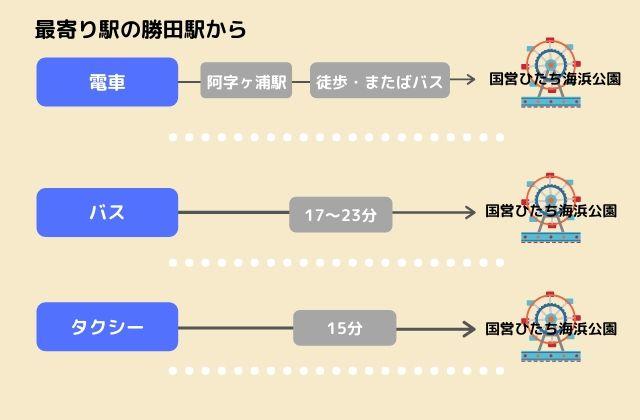国営ひたち海浜公園 アクセス 勝田駅から 電車 バス タクシー