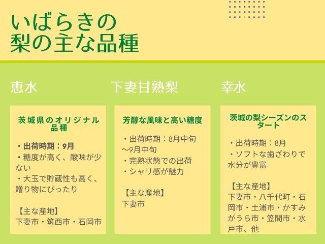 茨城県 梨 品種 インフォグラフィック