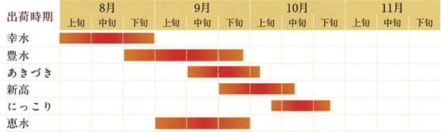 梨 茨城 旬 時期 カレンダー 8月から10月
